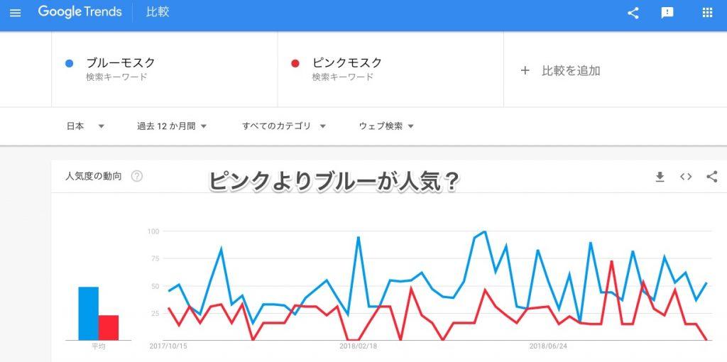 Googleトレンドのブルーモスク とピンクモスク の比較