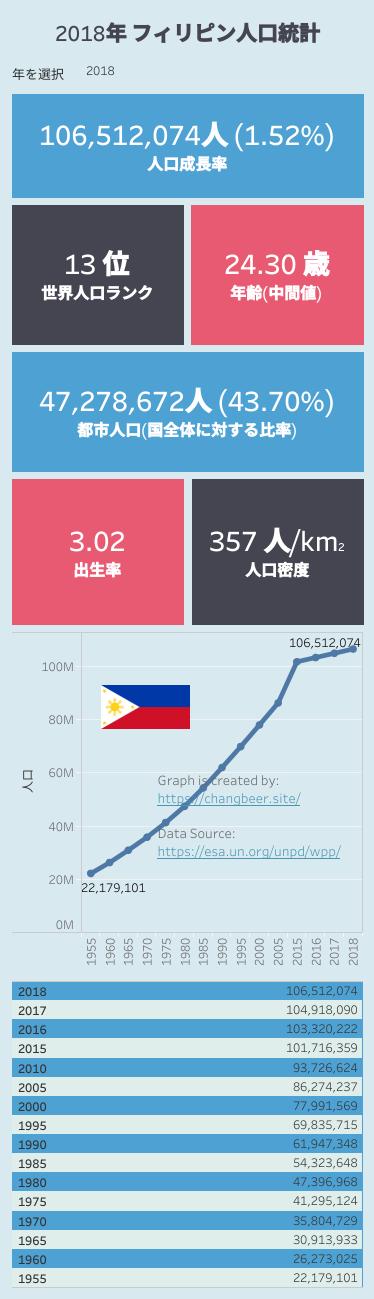 フィリピン人口データ