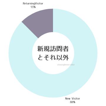 訪問者の割合