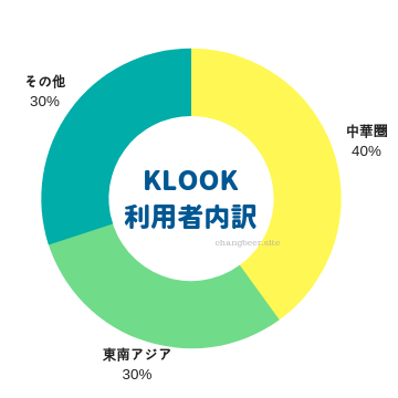 KLOOK(クルック)の利用者内訳