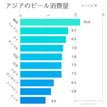 アジアにおけるビール消費量