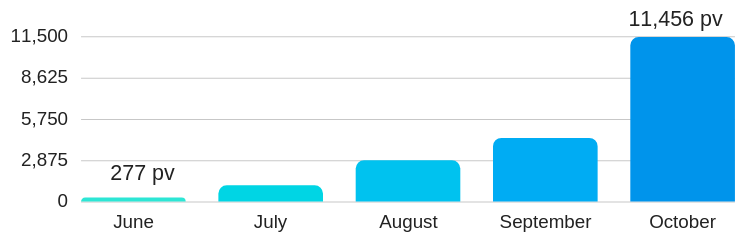 ブログアクセス推移(5ヶ月目)