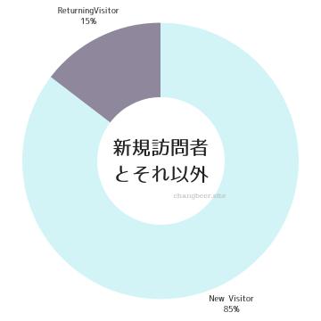 新規と戻りの閲覧者割合