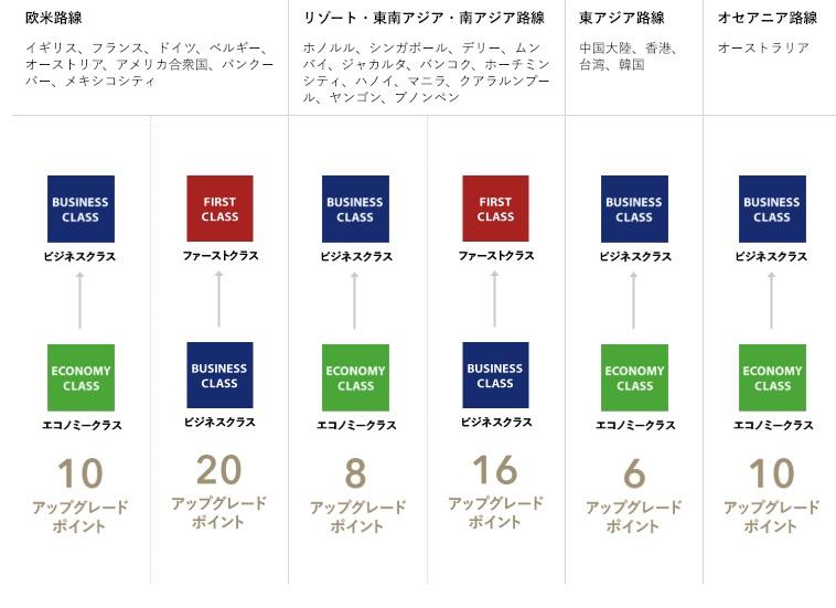 アップグレード前借り(ANA国際線のアップグレードは距離によって消費するアップグレードポイントが異なる)
