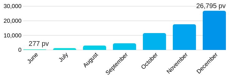 2018年12月のブログ運営状況(月間)