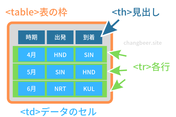 ワードプレスでの表・表組・テーブルの作り方(HTMLの基本要素)