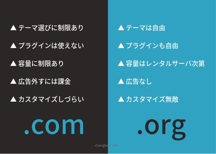 Wordpress COM ORG 違い