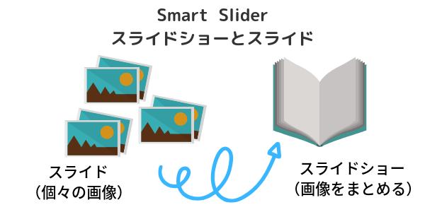 ワードプレス - Cocoonテーマ環境で使えるスライドショープラグイン「Smart Slider3」(スライドショーとスライドの概念図)