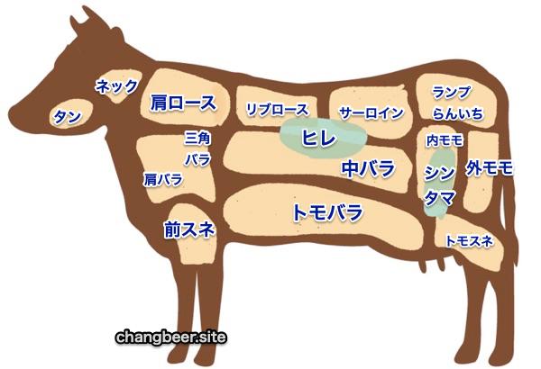 いきなりステーキで使われている牛肉の部位は、肩ロース、リブロース、サーロイン、ヒレが中心
