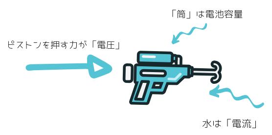 電圧・電流の仕組みは水鉄砲に例えるとわかりやすい