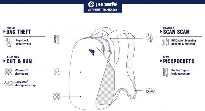 パックセーフ・バイブ・バックパック - Pacsafe Vibe 20L(機能の図解)