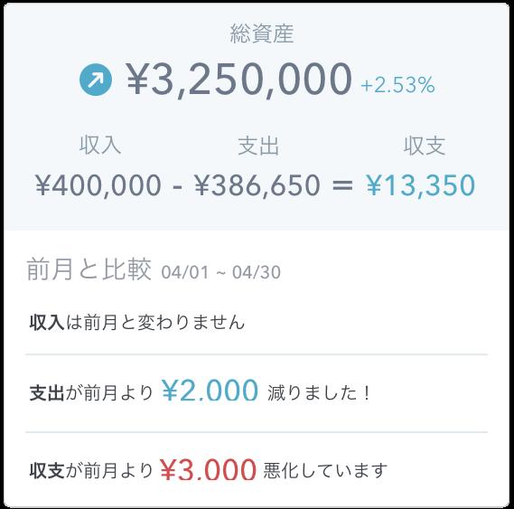 家計簿アプリ「マネーフォワードME」(マンスリーレポートで使いすぎを把握)