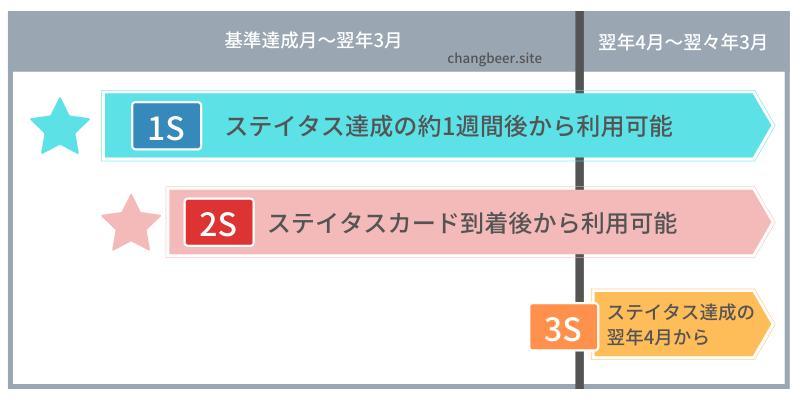 JAL/JGC修行がサファイアステイタスに到達(時系列でのサービスの違い)