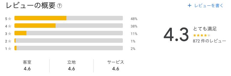 【宿泊記】リッチモンドホテル山形駅前(口コミ・評判)