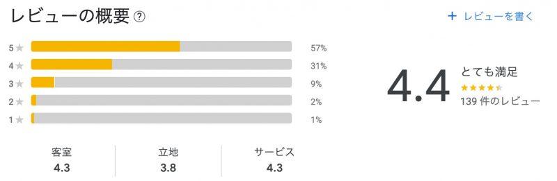 【宿泊記】ホテル・トリフィート那覇旭橋(上々なホテルの口コミ)