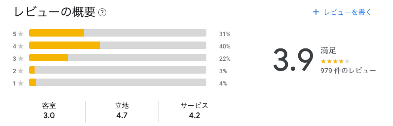 ダブルツリー by ヒルトン那覇(Google上のホテル評価)