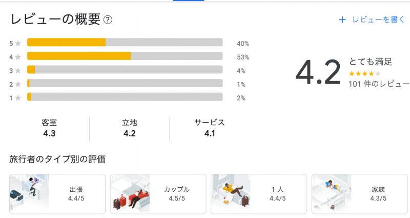 中洲まで徒歩圏内「ホテル・トリフィート博多祇園」宿泊記・ブログビュー(Google上のレビュー)