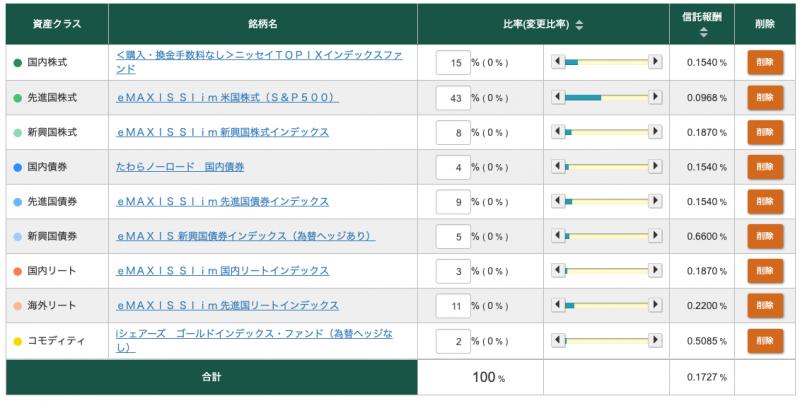 松井証券ロボアドバイザー投信工房(リスク許容度5カスタマイズ)