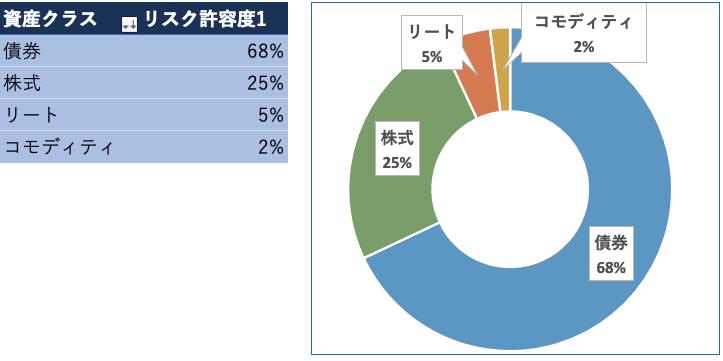 松井証券ロボアドバイザー投信工房(リスク許容度1)