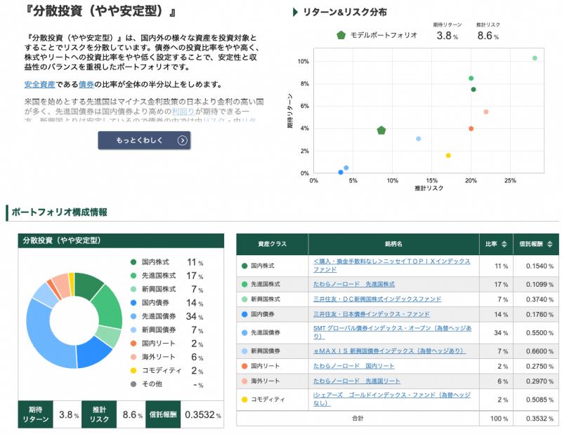 松井証券ロボアドバイザー投信工房(リスク許容度2)