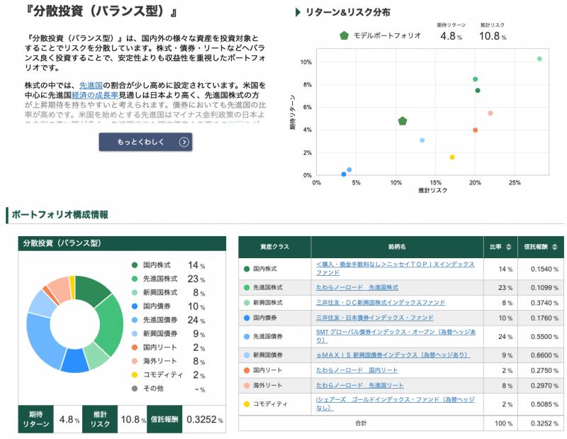 松井証券ロボアドバイザー投信工房(リスク許容度3)