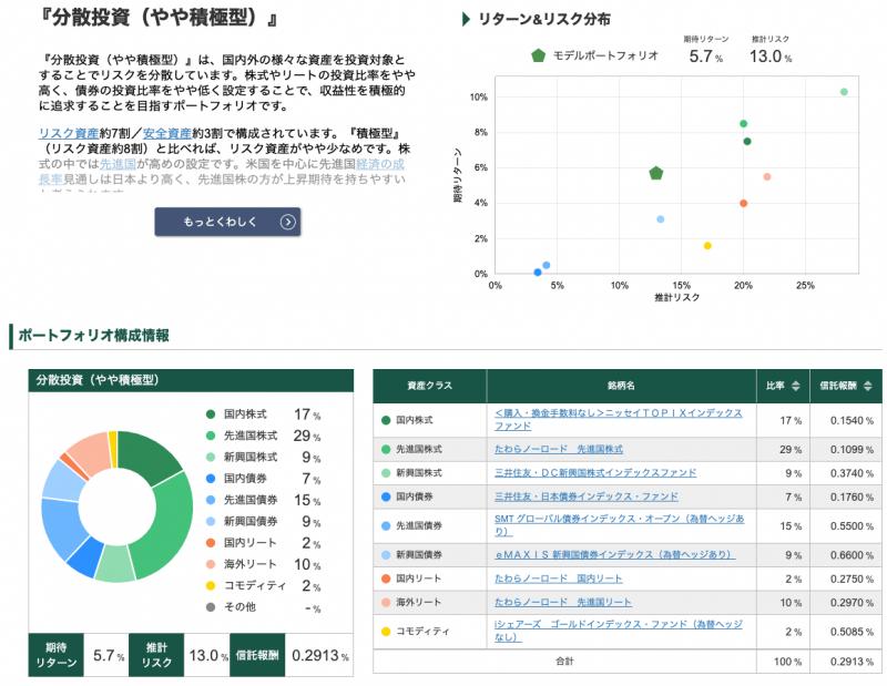 松井証券ロボアドバイザー投信工房(リスク許容度4)