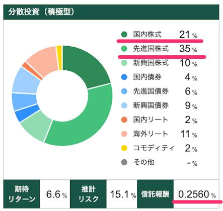 松井証券ロボアドバイザー投信工房(リスク許容度5オリジナル)