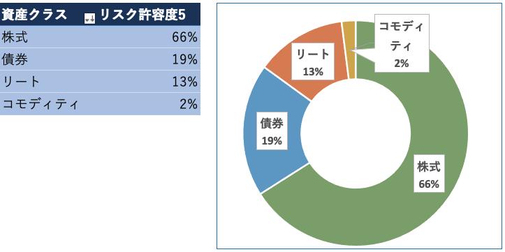 松井証券ロボアドバイザー投信工房(リスク許容度5)